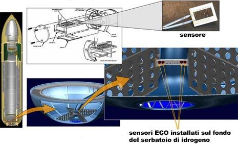 Sensori ECO