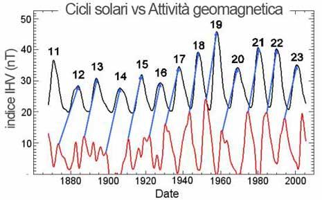 Evoluzione dei cicli solari