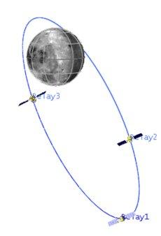 Configurazione satellitare ad orbita ellittica