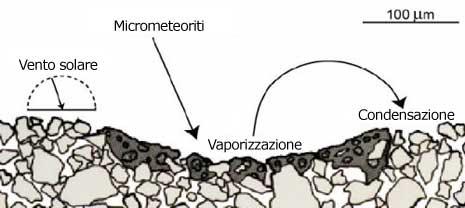Processo di formazione della regolite
