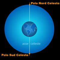 Poli Celesti