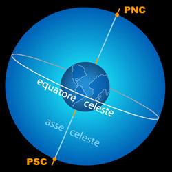Poli celesti, equatore e asse celeste