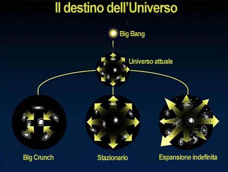 Il destino dell'Universo