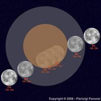 Istanti salienti dell'eclisse totale di Luna