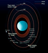 Anelli e satelliti maggiori di Urano