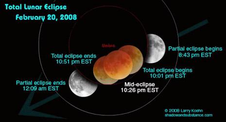 Istanti dell'eclisse totale di Luna