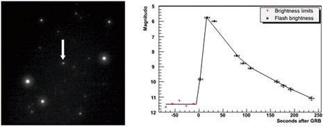 Gamma-Ray Burst osservato