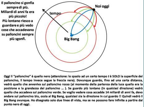 Perchè il Big Bang si dovrebbe vedere dappertutto