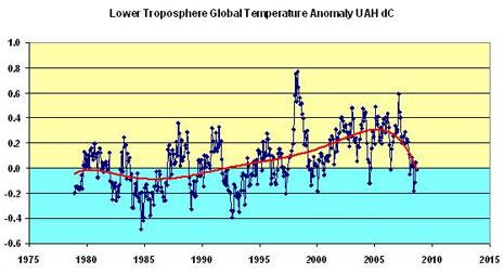 Andamento bassa troposfera