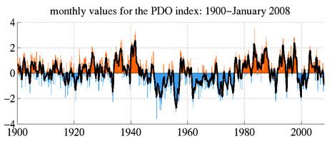 Andamento indice PDO