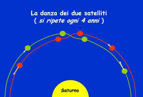 Figura 3. Cosa avviene nello spazio?