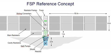 Schema FSP