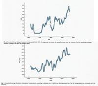 Numero di macchie solari e temperatura terrestre dopo il minimo di Maunder