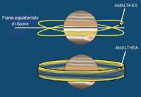 Oscillazione delle orbite di Amalthea e Thebe