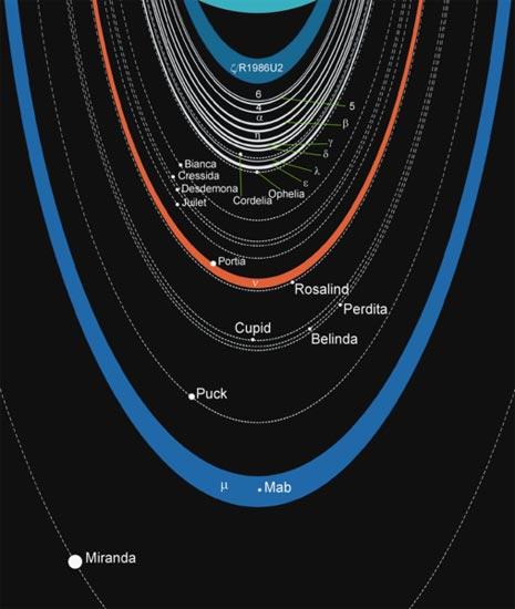 La situazione attuale del sistema di anelli di Urano