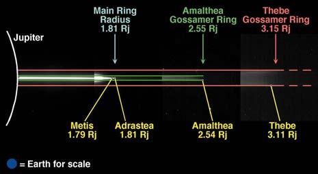 Lo spessore dei vari anelli