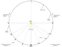 Geometria della posizione delle sonde