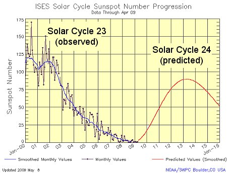 Previsioni per il ciclo solare numero 24
