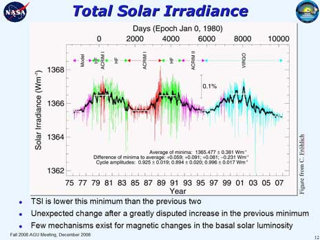 Misure della radianza solare