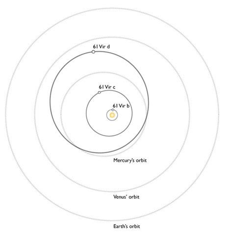 Il sistema planetario finora scoperto attorno a 61 virginis