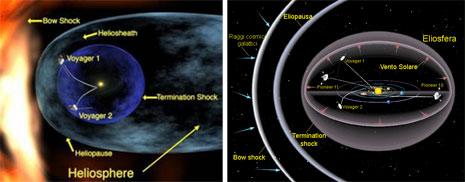 Anatomia dell'eliosfera