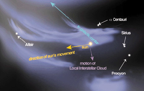 Uno schema artistico del Local Interstellar Cloud