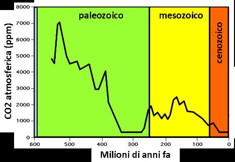 L'andamento dell'anidride carbonica negli ultimi 600 milioni di anni