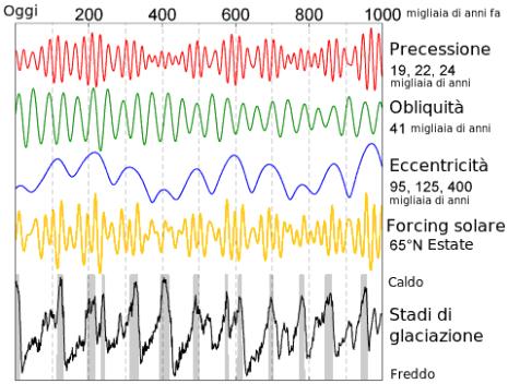 Le varie periodicità riscontrate nel ciclo di Milankovitch