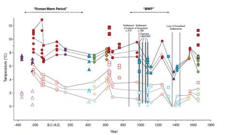 I risultati delle analisi delle conchiglie fossili islandesi