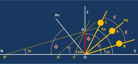 OG è uno gnomone situato in una località la cui latitudine è indicata dall'angolo Pn…