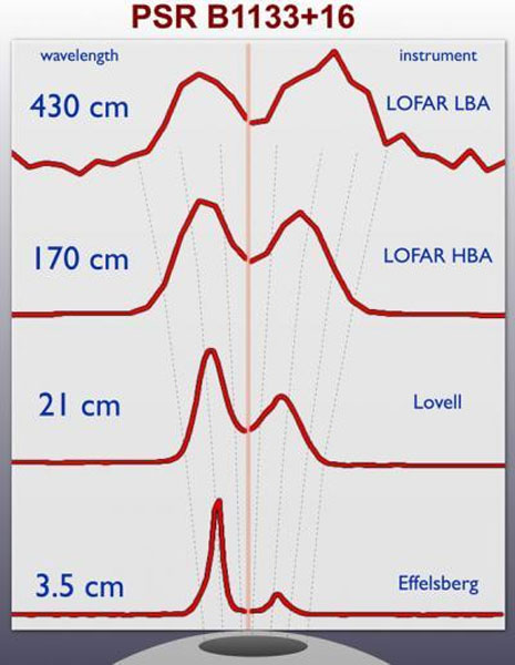 Osservazione simultanea dell'emissione radio dalla pulsar PSR B1133+16 in quattro bande radio