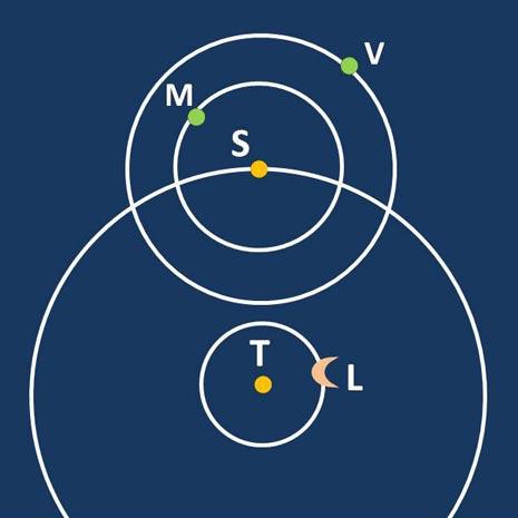 Eraclide Pontico fu forse il primo a sostenere la teoria dei moti di Mercurio e Venere intorno al Sole