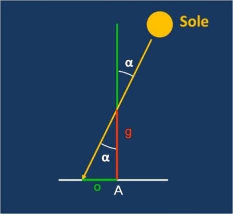Eratostene misurò il rapporto tra la lunghezza dell'ombra o e l'altezza dello gnomone g