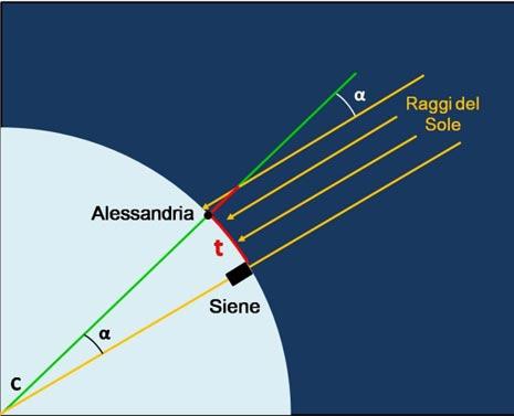 Con il suo gnomone Eratostene misurò l'angolo α tra la direzione del Sole e la verticale CA