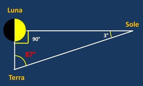 Il calcolo della distanza Terra - Luna