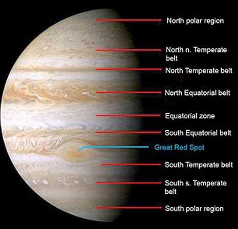 Giove presenta un sistema complesso di bande equatoriali
