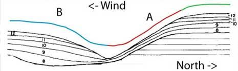 modello di migrazione dei canali di ghiaccio