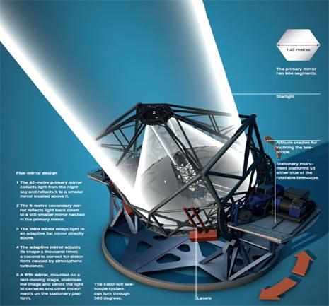Lo schema ottico del gigantesco E-ELT