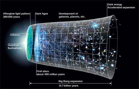 L'evoluzione dell'Universo dal Big Bang fino ad oggi, secondo le teorie più accreditate