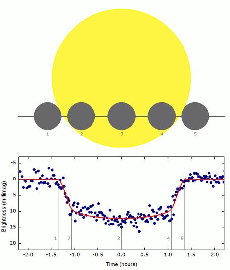 La parte alta della figura indica schematicamente il transito del pianeta WASP-3b davanti alla sua stella.