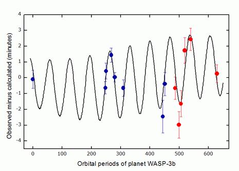 La variazione degli O-C (tempi osservati-tempi calcolati) relativi agli istanti di transito di WASP-3b davanti alla stella
