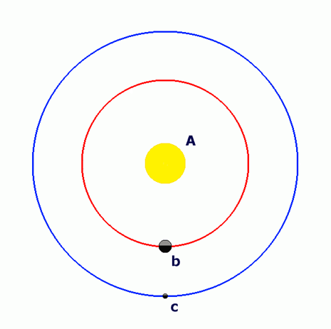 Un modello schematico del sistema planetario di WASP-3