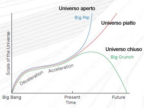 La differenza tra le varie ipotesi sul futuro dell'Universo si potranno stabilire capendo se esiste un'accelerazione nell'espansione
