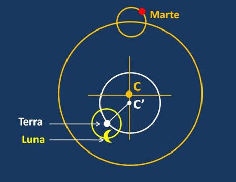 Marte, Terra e Luna nel sistema copernicano.