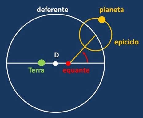 Il moto di un pianeta esterno secondo Tolomeo. Esso ruota su un epiciclo in un anno e questo descrive un deferente centrato in D nel periodo proprio del pianeta, ma con velocità NON uniforme. Solo rispetto all'equante (simmetrico della Terra rispetto a D) il moto è uniforme. In realtà la Terra cessa di essere al centro dell'universo e mantiene solo la prerogativa di restare immobile.