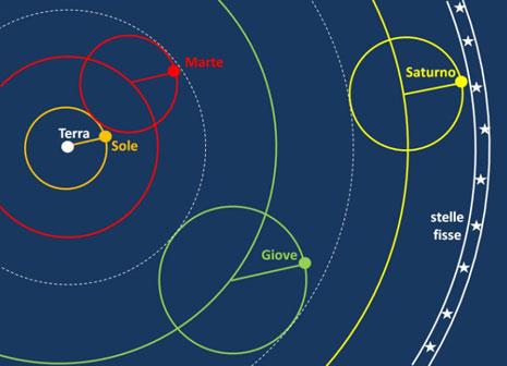 I pianeti esterni secondo Tolomeo. I tre pianeti al di là del Sole descrivono tutti degli epicicli che sono tra loro tangenti, dato che uno dei principi cosmologici della sua teoria dice che non possono esistere spazi vuoti nell'universo.