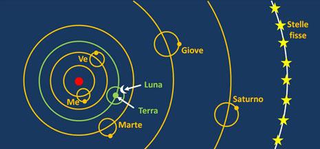 Il sistema copernicano estremamente schematizzato