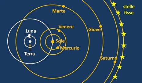 Il sistema di Tycho Brahe, in cui la Terra torna immobile al centro del mondo