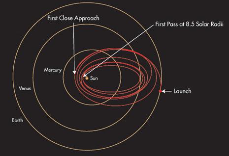 la complessa traiettoria che la sonda percorrerà nel suo viaggio
