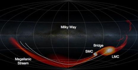 Il grafico illustra la distribuzione del gas simulato al computer durante l'orbita delle Nubi di Magellano attorno alla Via Lattea